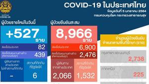 ติดเชื้อโควิด-19 รายใหม่ 527 ราย ในประเทศ 82 รายแรงงานต่างด้าว 439 ราย