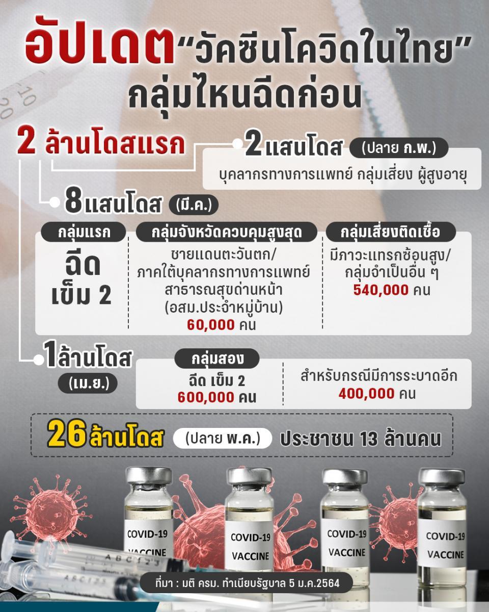 อัปเดต ลำดับการฉีดวัคซีน โควิด-19 จำนวน 2 ล้านโดสแรก
