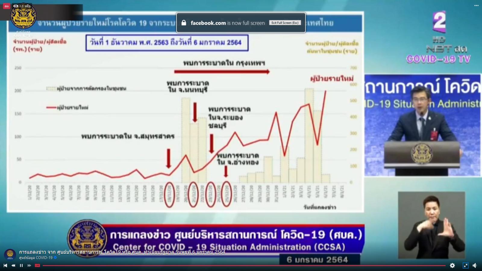 ศบค.ห่วง ติดเชื้อในประเทศพุ่ง 250 แนวโน้มป่วยหนักเพิ่ม เสียชีวิต อีก 1 เปิดไทม์ไลน์ อาการวิกฤต