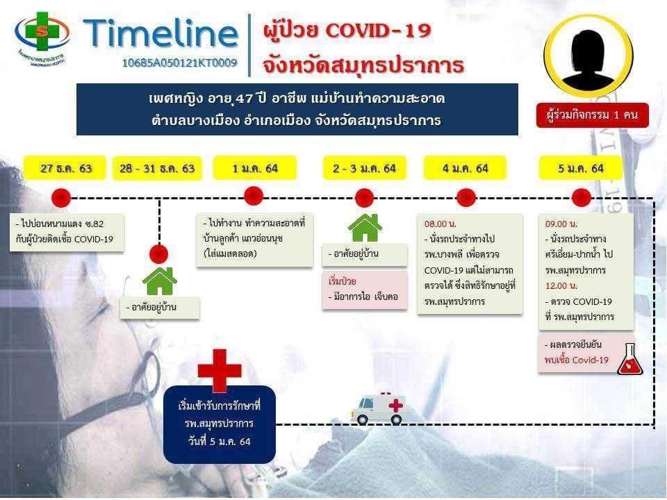 ไทม์ไลน์ 5 ผู้ป่วยโควิดสมุทรปราการ  มีประวัติไปบ่อน ย่านเทพารักษ์