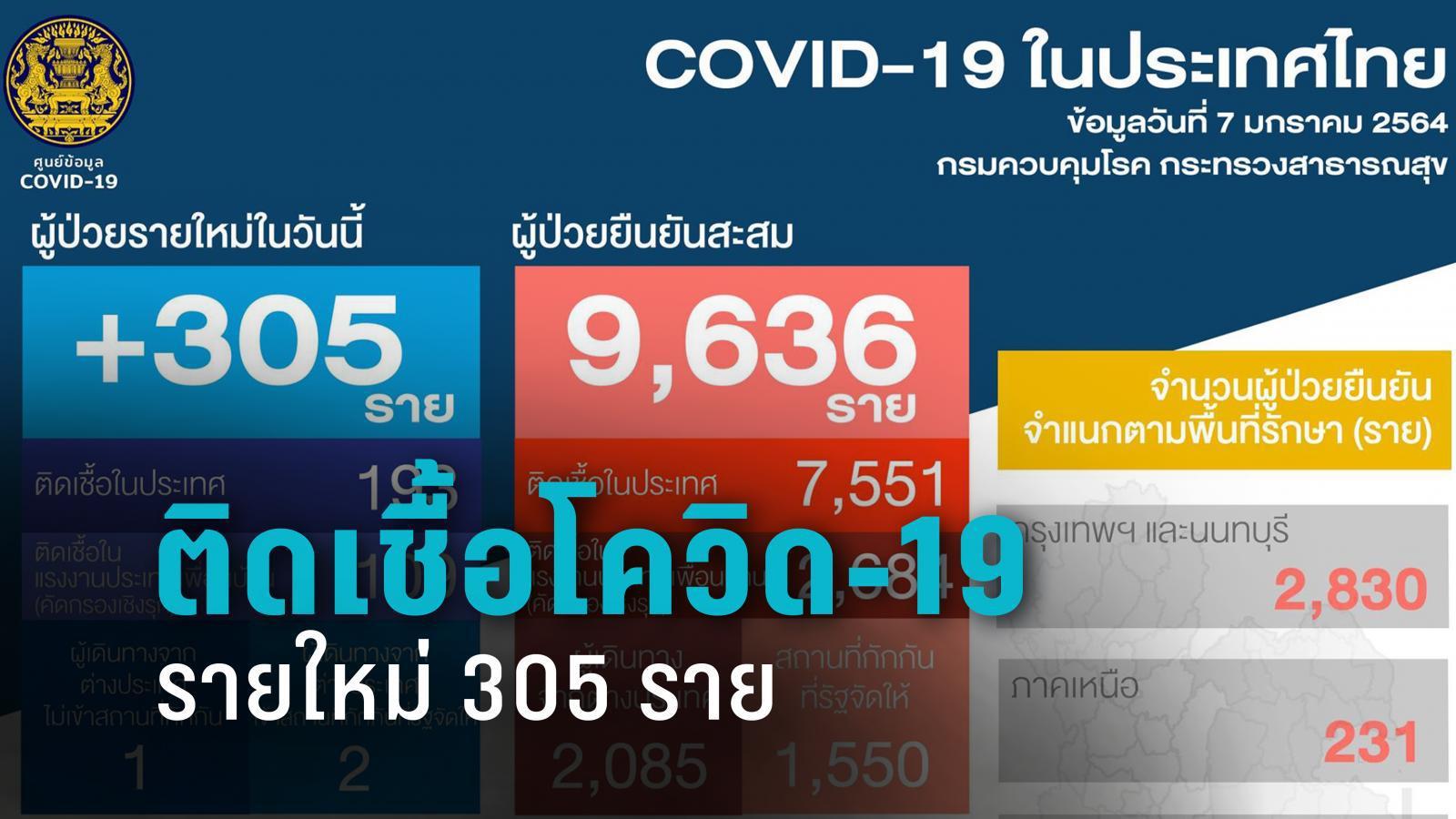 พุ่งไม่หยุด! ติดเชื้อโควิด-19 รายใหม่ 305 รายเสียชีวิตเพิ่ม 1 ราย