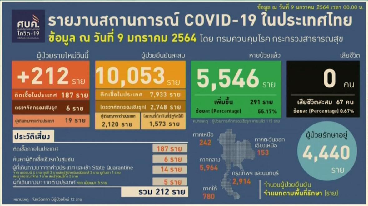 ไทยทะลุ 10,000 ราย ผู้ป่วยสะสมโควิด-19 รายใหม่วันนี้ 212 รายในประเทศ 187 ราย