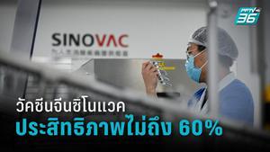"""สื่อบราซิลเผยผลทดลองวัคซีนจีน """"ซิโนแวค"""" มีประสิทธิภาพไม่ถึง 60%"""