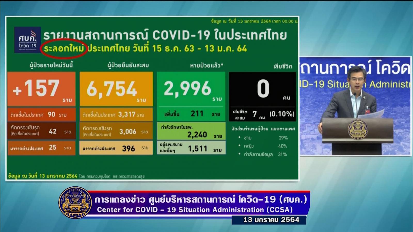 157 ราย ผู้ติดเชื้อโควิด-19 รายใหม่ ในประเทศ 132 ราย