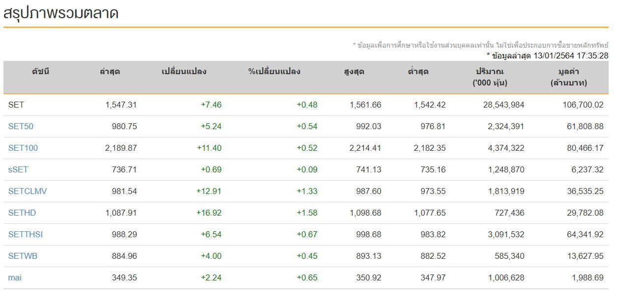 หุ้นไทยวันนี้ (13 ม.ค.64) ปิดเย็นที่ระดับ 1,547.31 จุด เพิ่มขึ้น 7.46 จุด