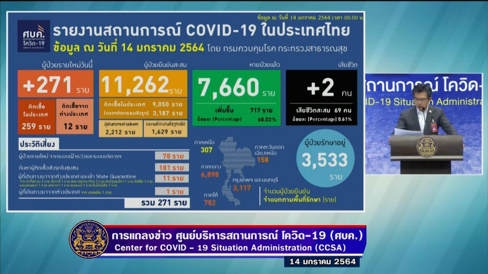 2 ราย เสียชีวิตเพิ่ม 271 ราย ผู้ติดเชื้อโควิด-19 รายใหม่ ในประเทศ 259 ราย