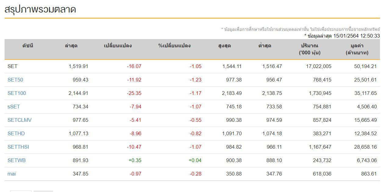 หุ้นไทยวันนี้ (15 ม.ค.64) ปิดช่วงบ่ายที่ระดับ 1,519.13  จุด ลดลง 16.85  จุด