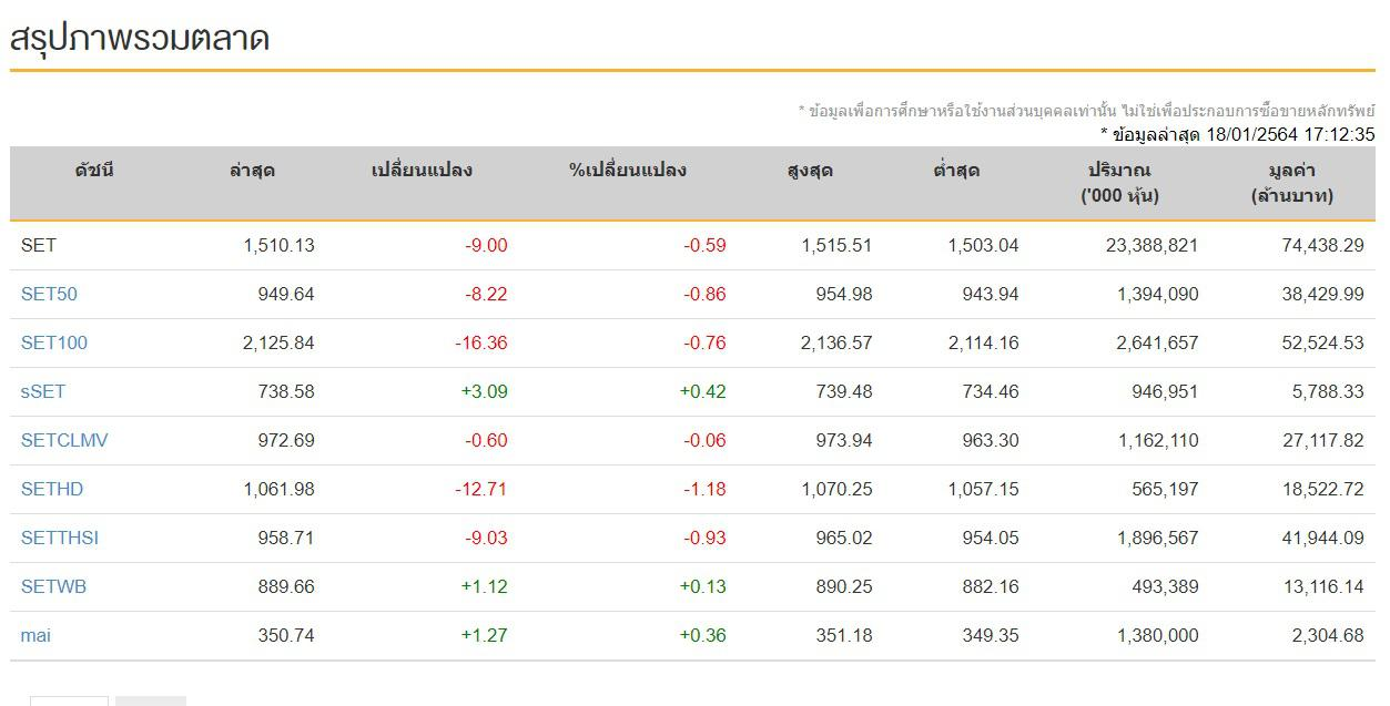 หุ้นไทยวันนี้ (18 ม.ค.64) ปิดการซื้อขาย 1,510.13 จุด ลดลง -9.00 จุด