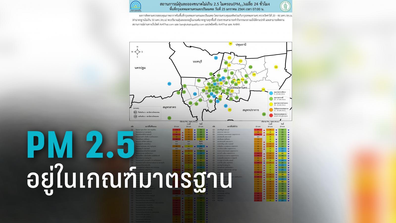 PM 2.5 อยู่ในเกณฑ์มาตรฐานทุกพื้นที่