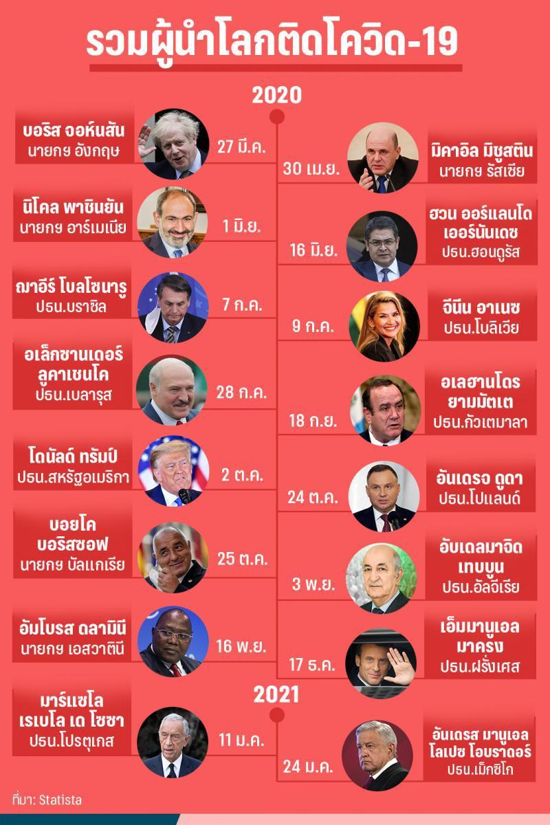 รวมผู้นำประเทศจากทั่วโลกที่ติดเชื้อโควิด-19
