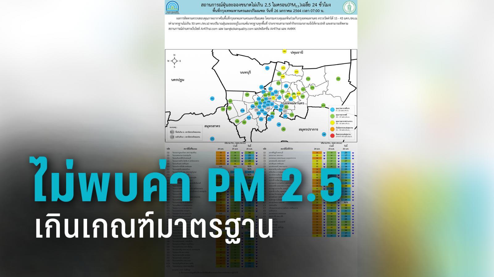 อากาศดี ไม่พบค่า PM 2.5 เกินเกณฑ์มาตรฐาน