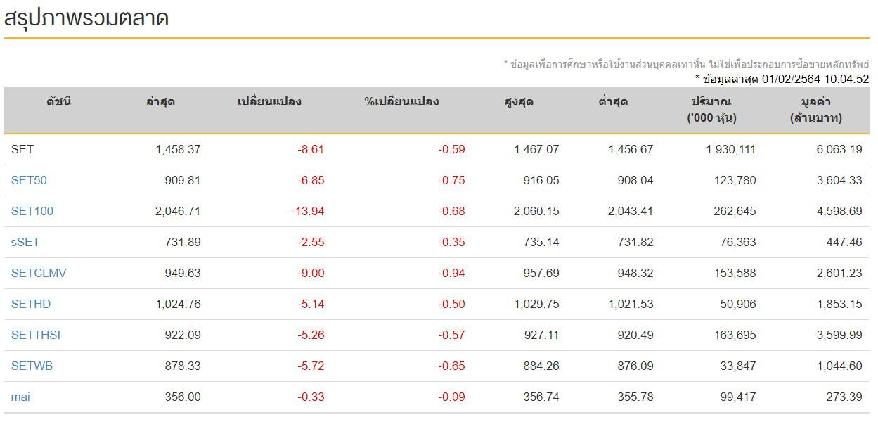 ดัชนีหุ้นวันนี้ (1 ก.พ.64)  ปิดการซื้อขายเย็นระดับ1,487.05 จุด เพิ่มขึ้น +11.07 จุด