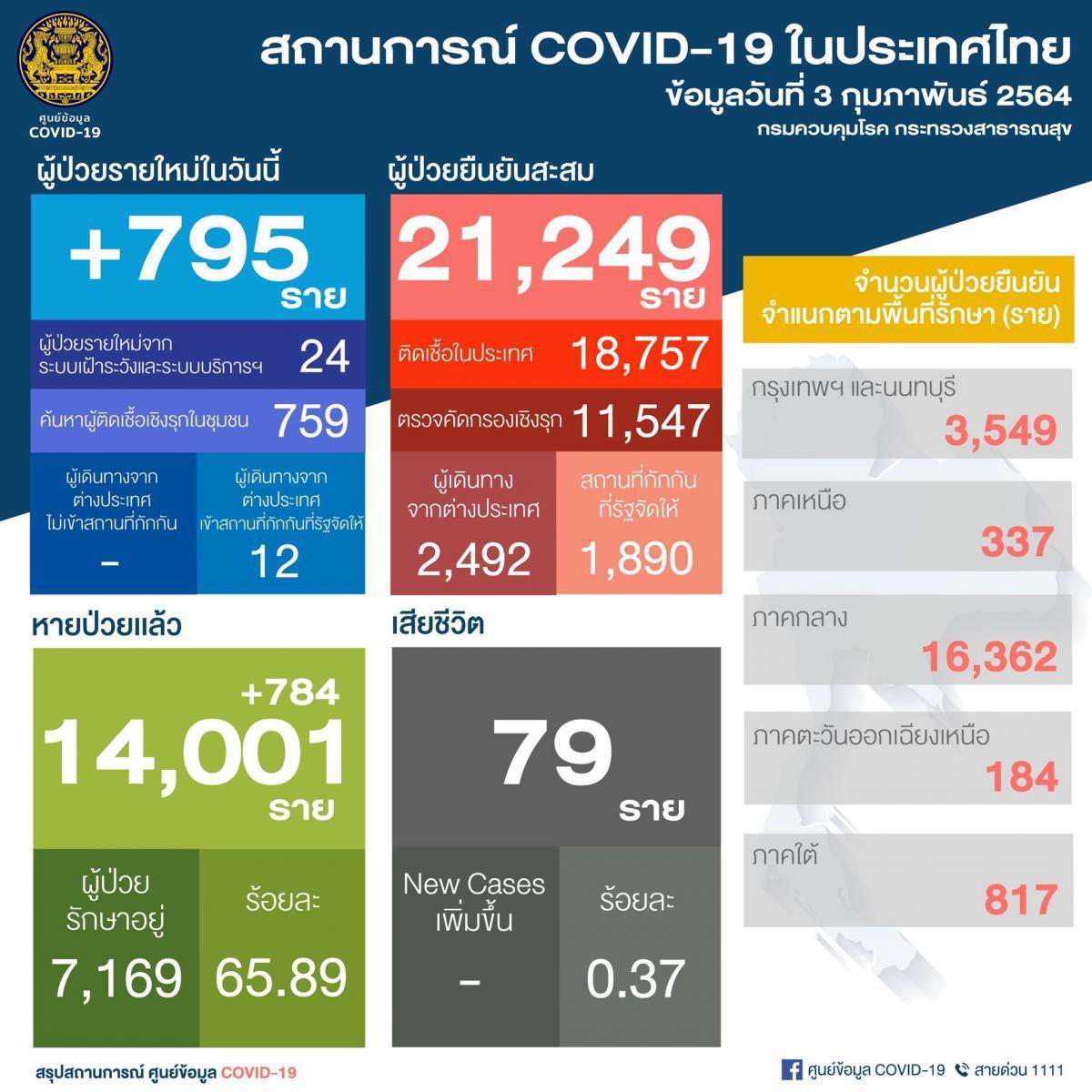 พบติดเชื้อโควิด-19 รายใหม่ 795 ราย ยอดสะสม 21,249 ราย