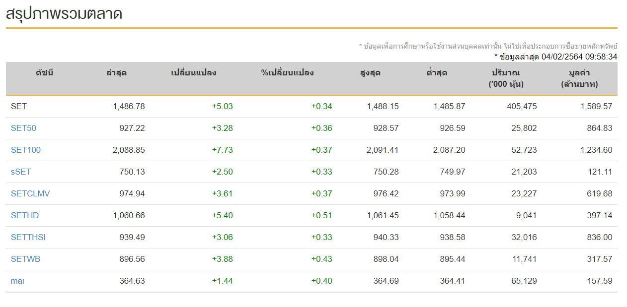 หุ้นไทย (4 ก.พ.64) ปิดการซื้อขาย   1,482.98จุด  เพิ่มขึ้น +1.23 จุด แรงหนุนหุ้นกลุ่มธนาคาร