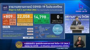 ไทยพบติดเชื้อโควิด-19 เพิ่ม 809 ราย