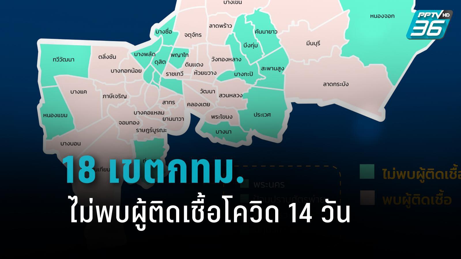 กทม.อัปเดตฯ 18 เขต ในกทม. ไม่พบผู้ติดเชื้อ 14 วัน