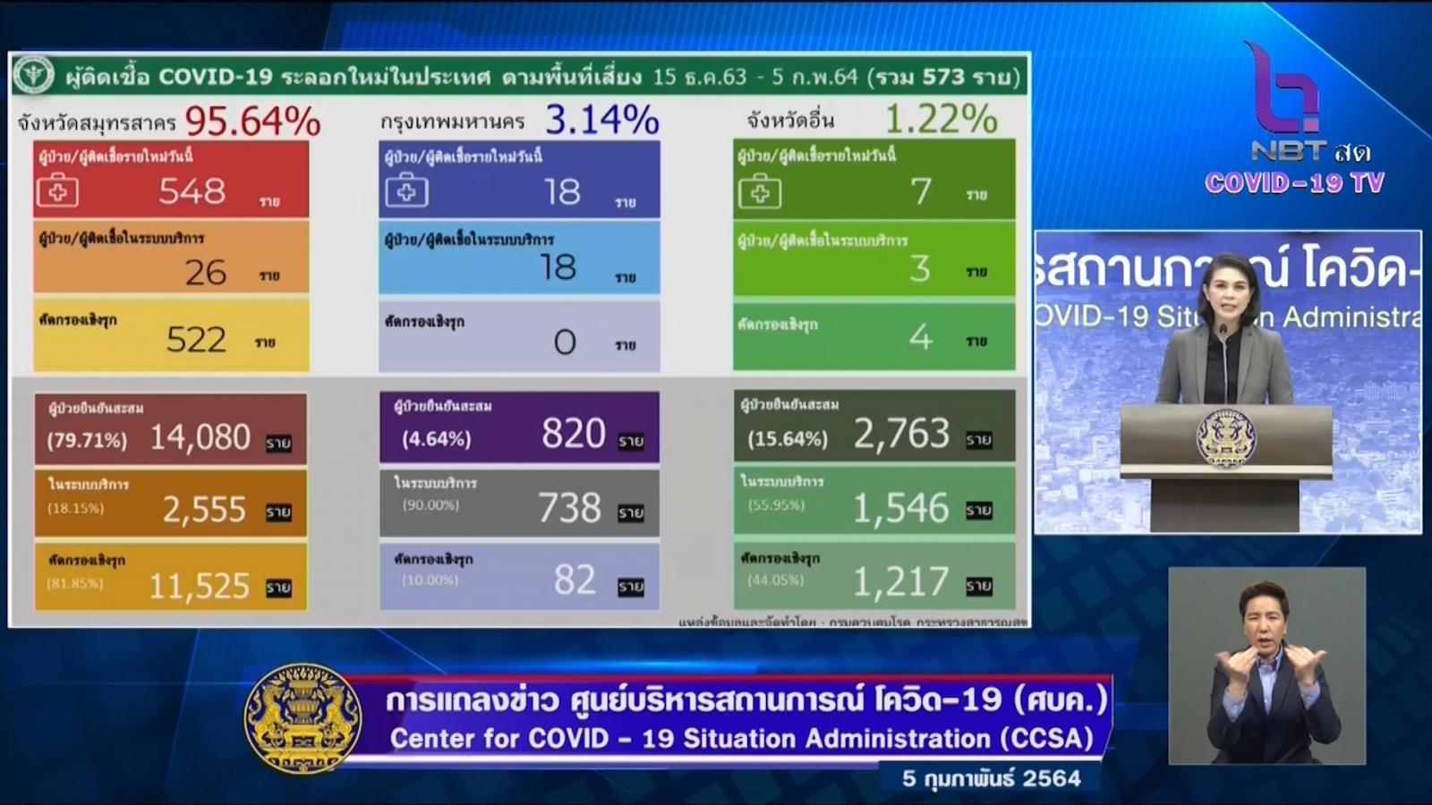 ติดเชื้อโควิด-19 รายใหม่ 586 ราย กทม.ป่วยเพิ่ม 18 ราย