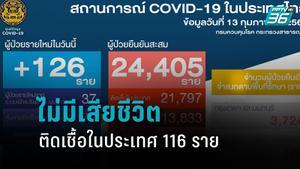 126 ราย ผู้ติดเชื้อโควิด-19 รายใหม่ ติดเชื้อในประเทศ 116 ราย