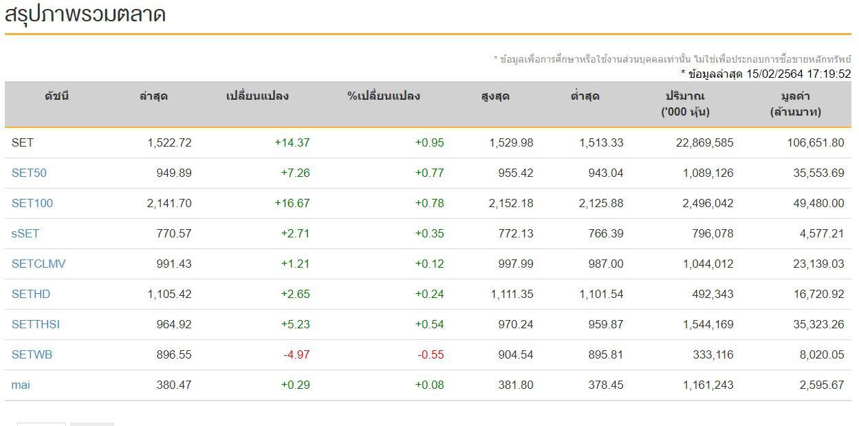 แนวโน้มหุ้นไทย (15 ก.พ.64)  ปิดวันนี้ที่ระดับ 1,522.72 จุด เพิ่มขึ้น 14.37 จุด