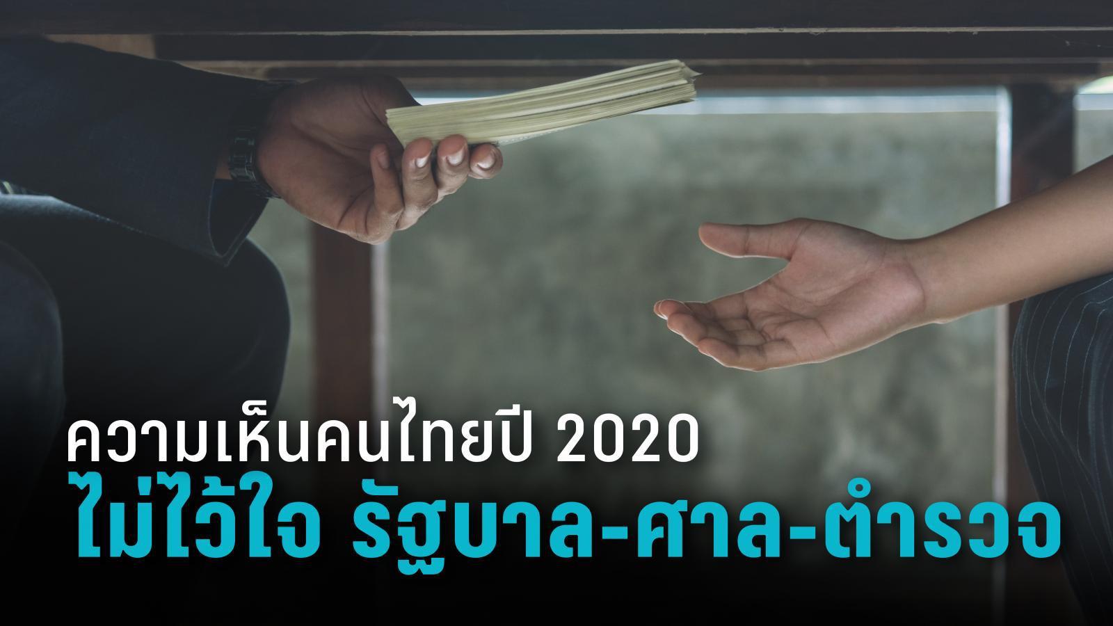 """ความเห็นคนไทยปี 2020 """"ไม่มีความไว้วางใจในตัวรัฐบาล-ศาล-ตำรวจ"""""""