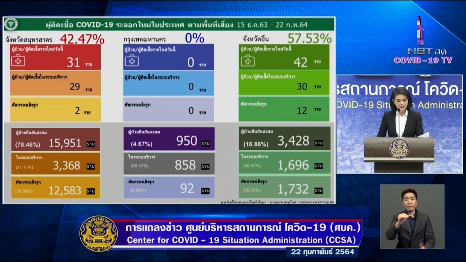 89 รายใหม่ ผู้ติดเชื้อโควิด-19 ติดเชื้อในประเทศ 73 ราย