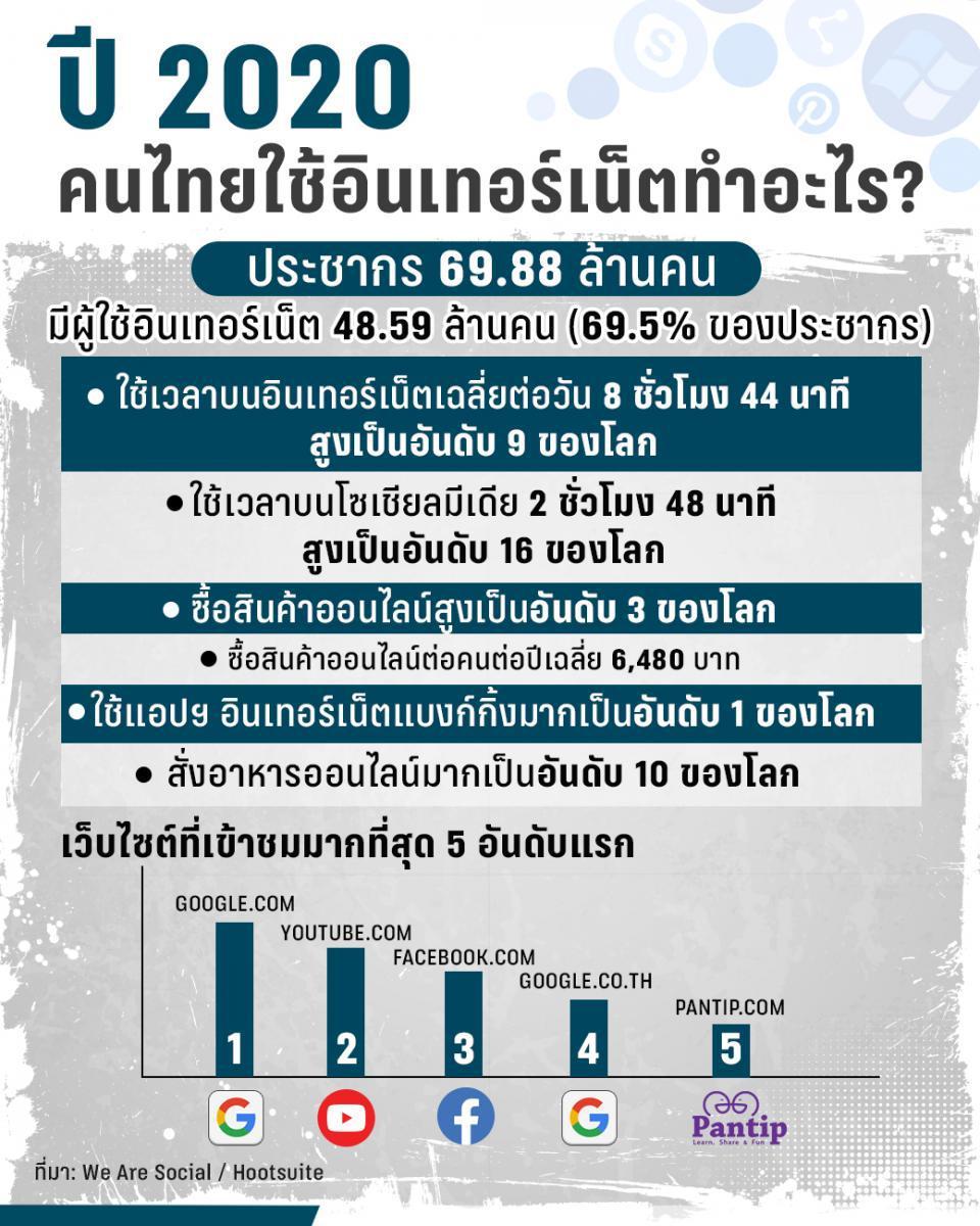"""เปิดสถิติใช้อินเทอร์เน็ตคนไทย ปี 2020 """"ช้อปเก่ง โอนเก่ง"""""""