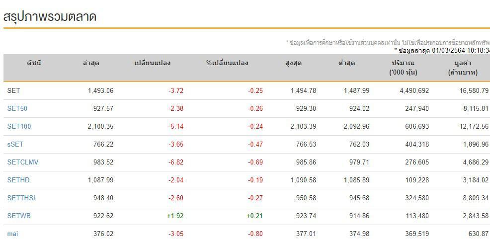 หุ้นไทย (1 มี.ค.64) ปิดการซื้อขาย อยู่ที่ระดับ 1,500.92 จุด ปรับขึ้น +4.14 จุด