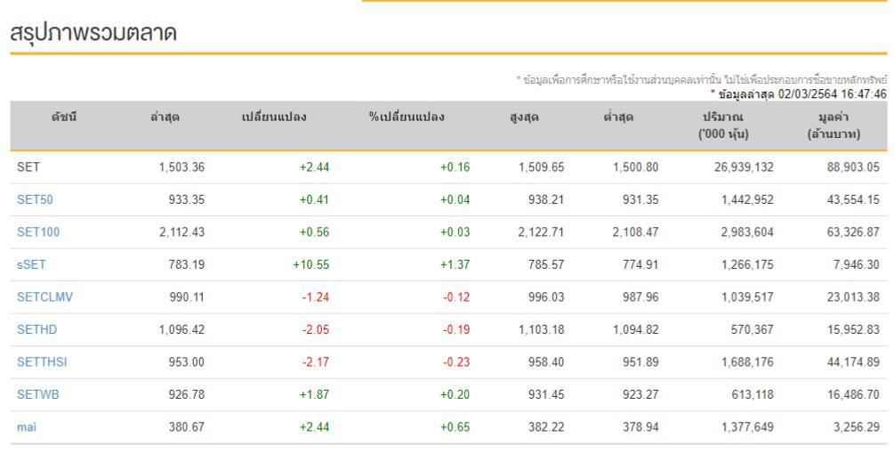 หุ้นไทย (2 มี.ค.) ปิดการซื้อขาย ระดับ 1,503.36 จุด เพิ่มขึ้น 2.44 จุด