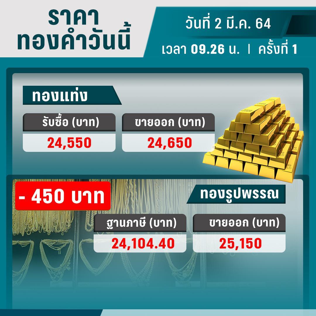 ราคาทองวันนี้ – 2 มี.ค. 64 เปิดตลาด ร่วงแรง 450 บาท