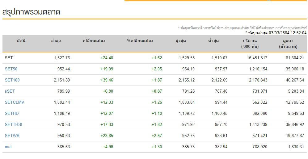 หุ้นไทย (3 มี.ค.64) ปิดที่ระดับ 1,543.40จุด เพิ่มขึ้น +40.04 จุด