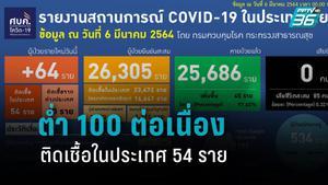 64 รายใหม่ ผู้ติดเชื้อโควิด-19 ติดเชื้อในประเทศ 54 ราย