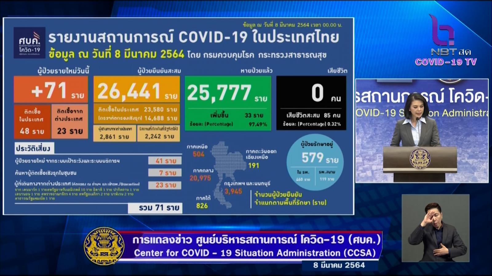 71 รายใหม่ ผู้ติดเชื้อโควิด-19 ติดเชื้อในประเทศ 48 ราย