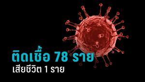 พบติดเชื้อโควิด-19 รายใหม่ 78 ราย เสียชีวิต 1 ราย หญิง 56 ปี