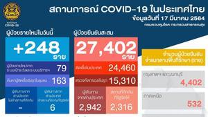 พุ่งไม่หยุด! พบติดเชื้อโควิด-19 เพิ่ม 248 ราย เสียชีวิต 1 ราย