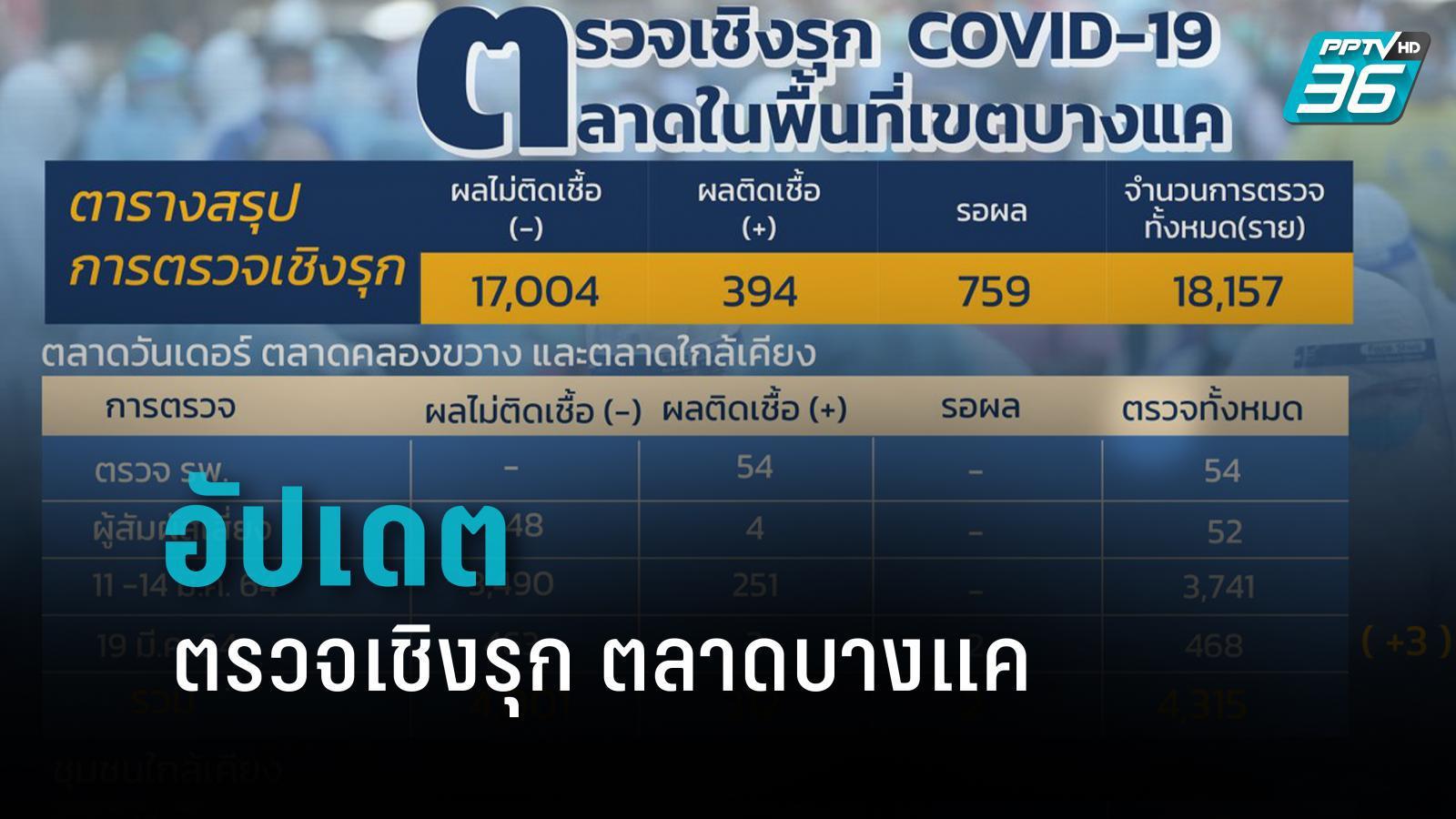 อัปเดต ตรวจเชิงรุกตลาดบางแค 18,157 ราย พบเชื้อ 394 ราย รอผล 759 ราย