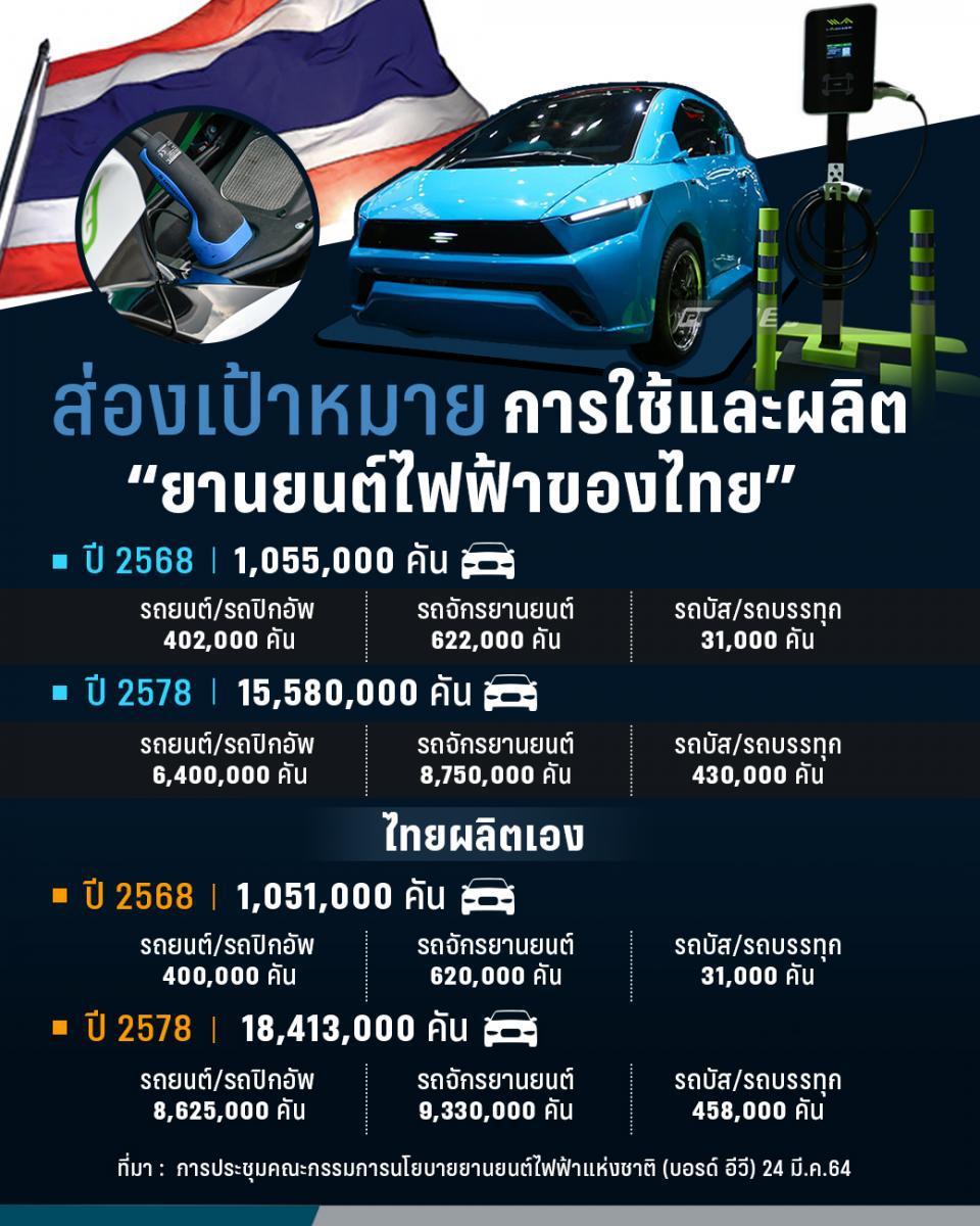 ไทย ตั้งเป้า 4 ปีข้างหน้าใช้ยานยนต์ไฟฟ้าทุกประเภท  1,000,000 คัน