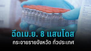 เช็กรายจังหวัด กระจายวัคซีน 8 แสนโดส ทั่วประเทศ ฉีดเม.ย.นี้