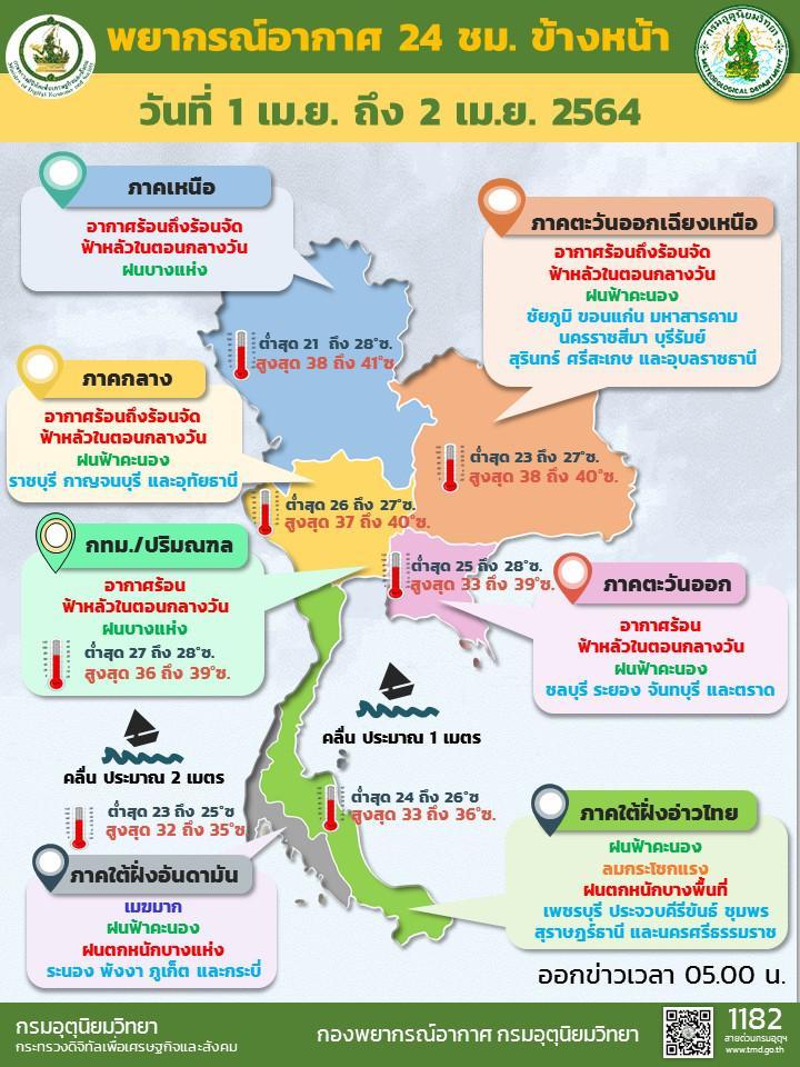 กรมอุตุฯ เตือน ทั่วไทยอากาศร้อนจัด อุณหภูมิสูงสุด 41 องศา ใต้ฝนตกหนัก