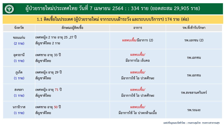 ศบค.แถลงพบผู้ป่วยโควิด-19 วันนี้ แตะ 334 ราย กรุงเทพฯ  พุ่ง  216