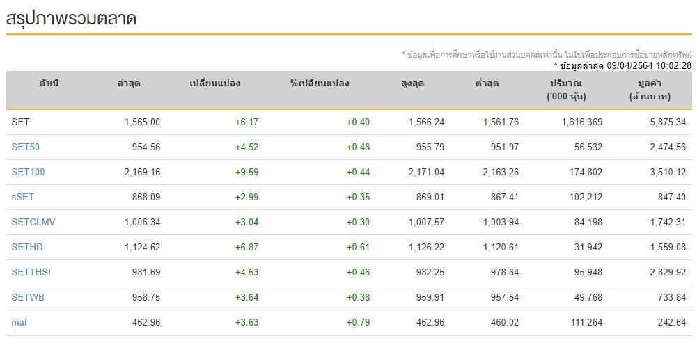 หุ้นไทย (9 เม.ย.64)  ปิดการซื้อขาย ที่ระดับ 1,566.34 จุด เพิ่มขึ้น+7.51จุด