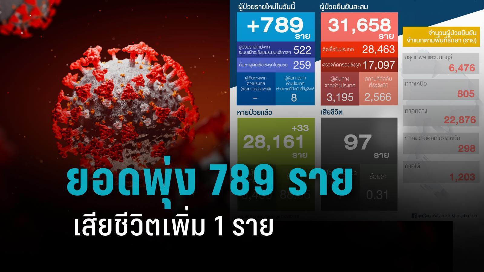 พุ่งสูง! โควิดประเทศไทย เพิ่ม 789 ราย เสียชีวิต 1 ราย