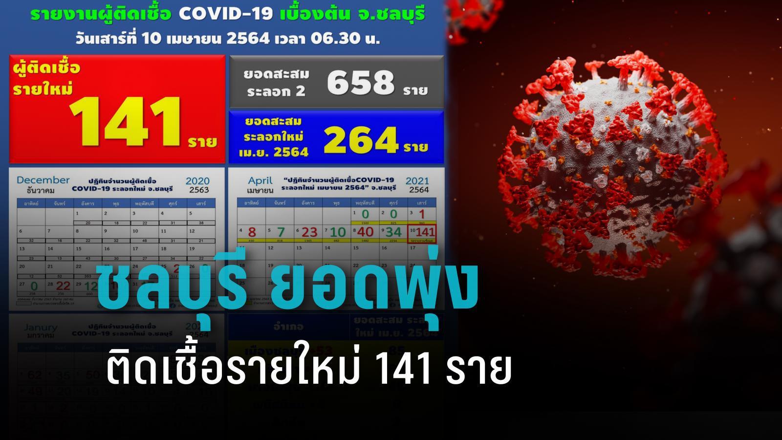 พุ่งไม่หยุด! ชลบุรี พบโควิด 141 ราย จากสถานบันเทิง