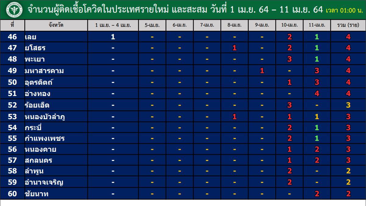 ศบค.แถลงยอดโควิดในไทย เพิ่ม 967 ราย สะสมแล้ว 32,625 ราย
