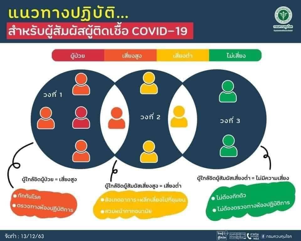 หมอยง แนะ วิธีประเมินความเสี่ยงโควิด-19 ใกล้แค่ไหนต้องกักตัว ตรวจเชื้อ