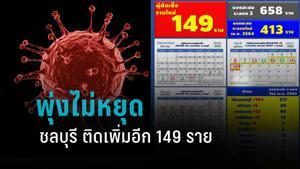 ชลบุรี พบโควิดอีก 149 ราย โยง 6 ผับดัง รอผลเชิงรุก 2,037 ราย