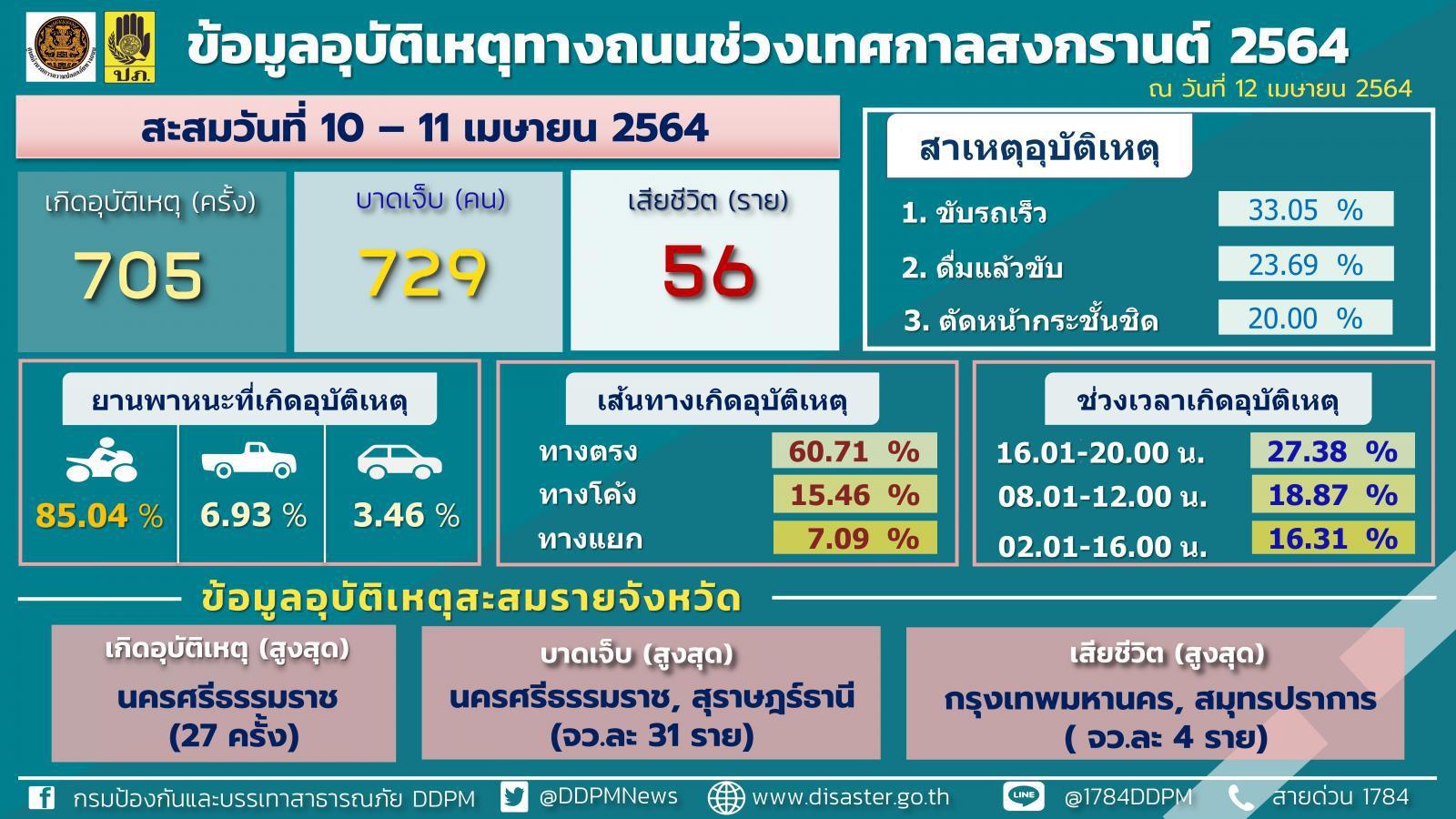7 วันอันตรายวันที่ 2 เสียชีวิตรวม 56 บาดเจ็บ 729 ราย