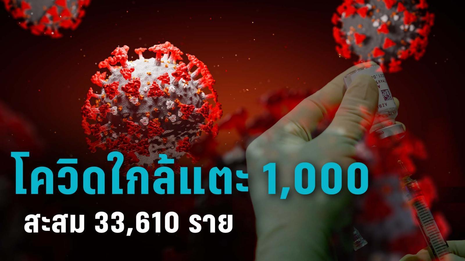 สธ.เผยยอดโควิด-19 วันนี้พุ่งแตะ 985 ราย พบในประเทศ 980 ราย