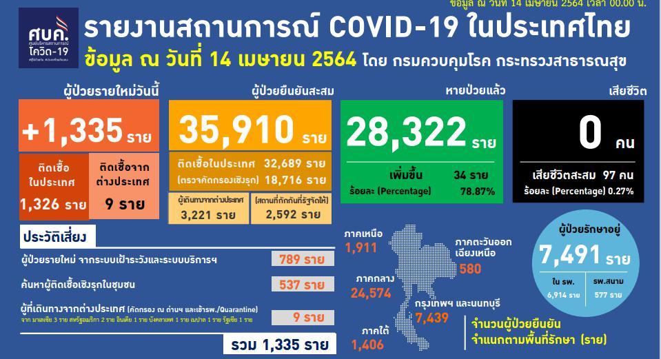โควิด-19 พุ่งไม่หยุด ยอดติดเชื้อรายใหม่ 1,335 ราย สูงสุดในรอบปี