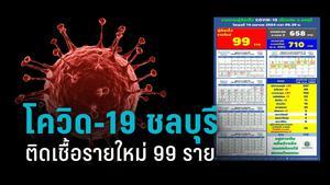 อัปเดตโควิด-19 ชลบุรี ติดเชื้อรายใหม่ 99 ราย