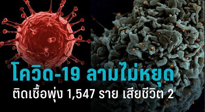 โควิด-19 ลามไม่หยุด ติดเชื้อพุ่ง 1,547 ราย เสียชีวิต 2 ราย